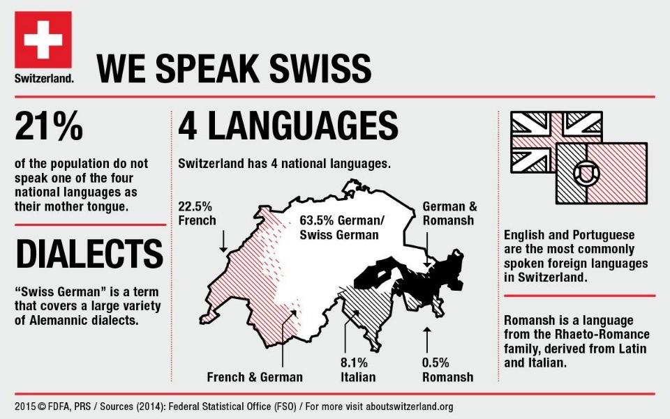 mapa suiça regioes e idiomas